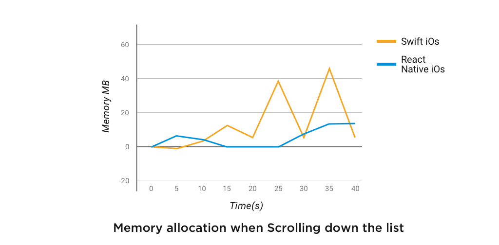 Memory allocation when Scrolling down the list