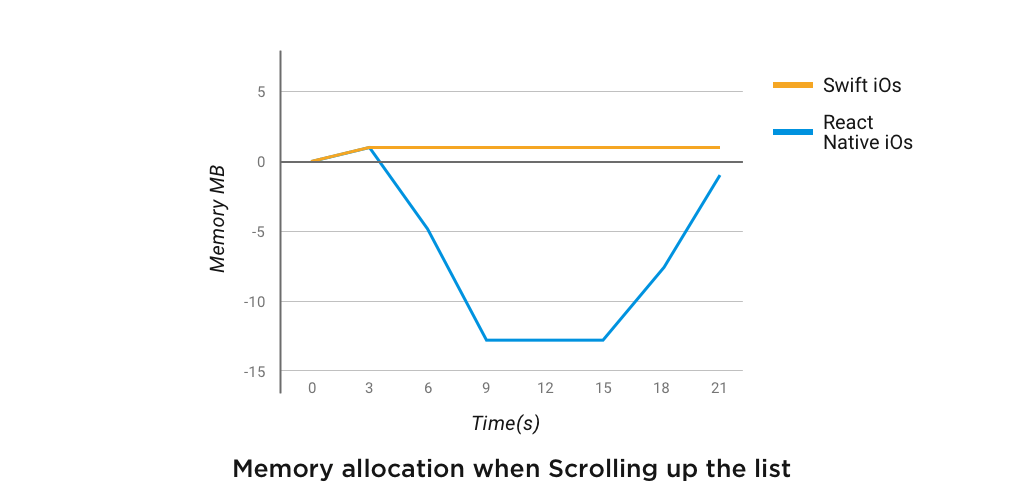 Memory allocation when Scrolling up the list
