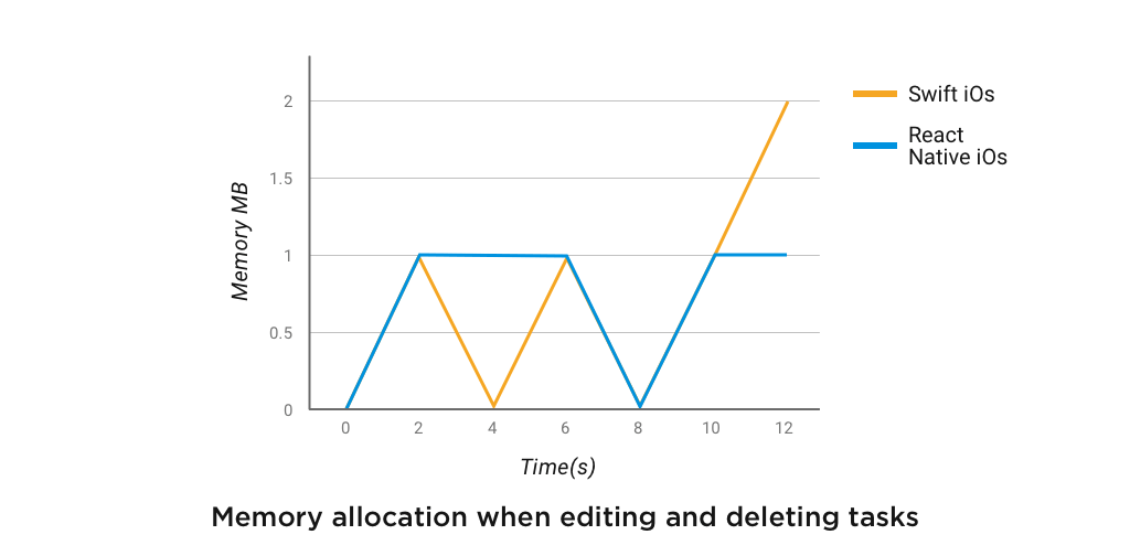Memory allocation when editing and deleting tasks