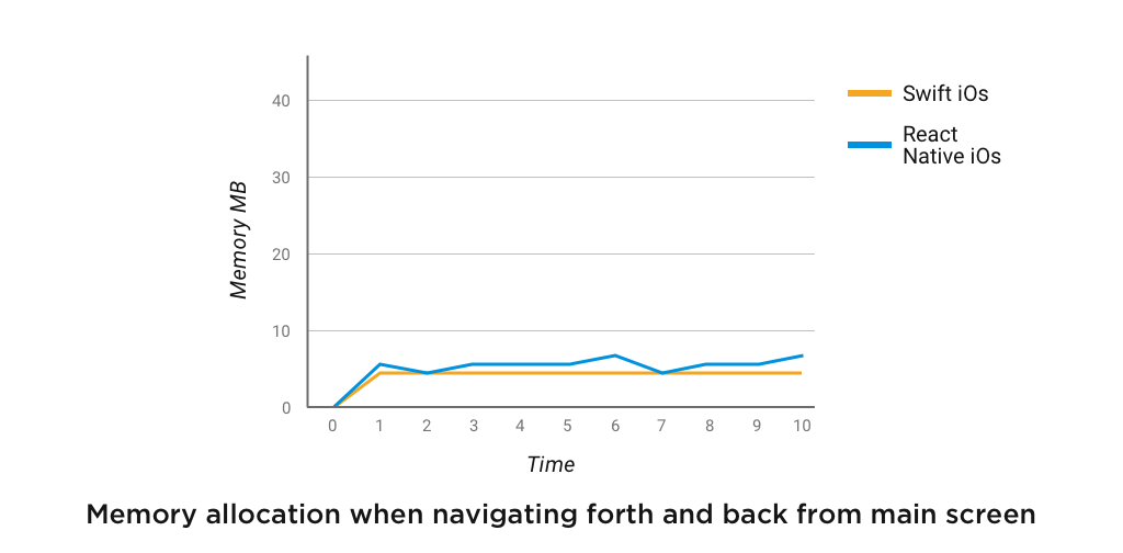 Memory allocation when navigating forth and back from main screen