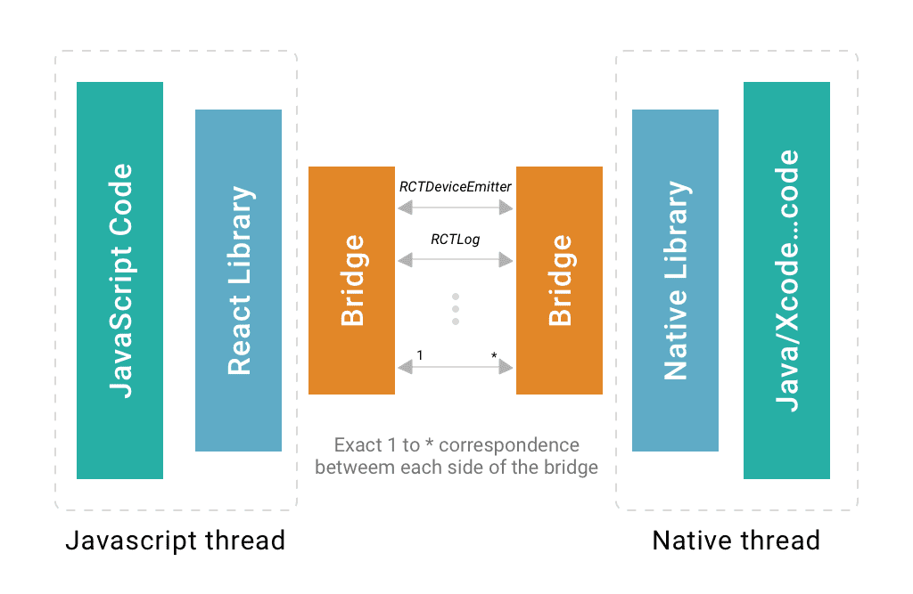 React Native vs Ionic: Comparing performance, user experience and