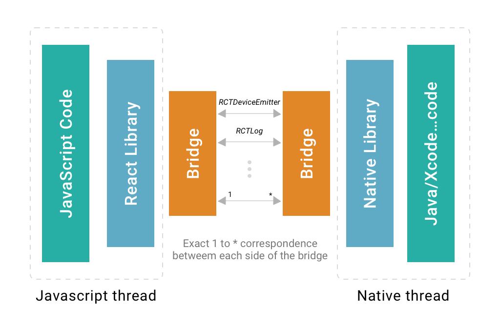 React Native tech stack
