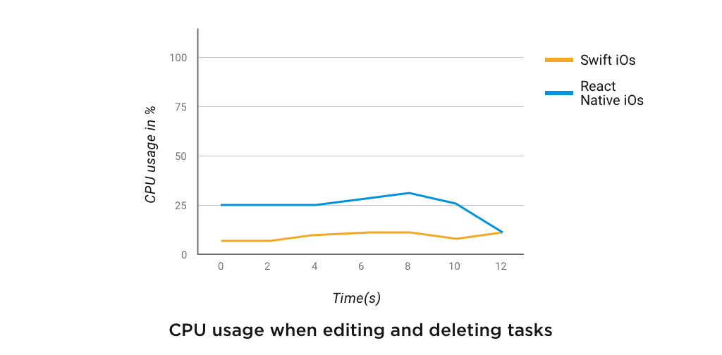 cpu usage when editing and deleting tasks