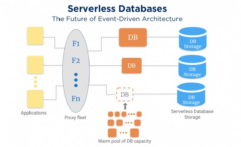serverless databases