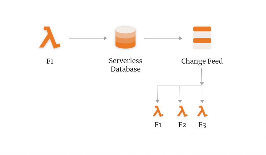 serverless database