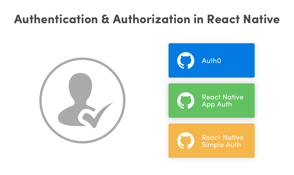 Authentication and Authorization in React Native