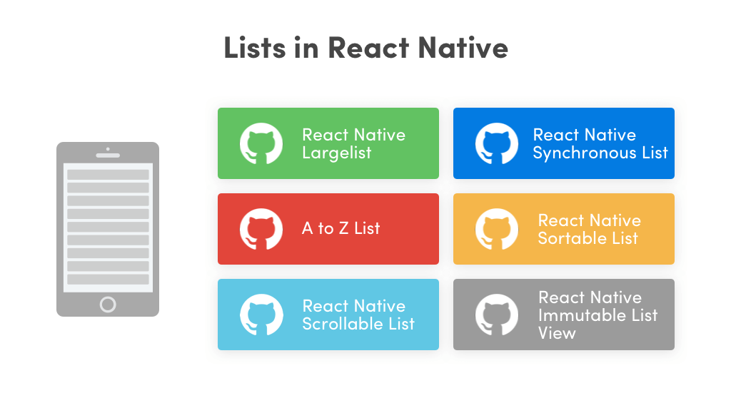 Lists in React Native