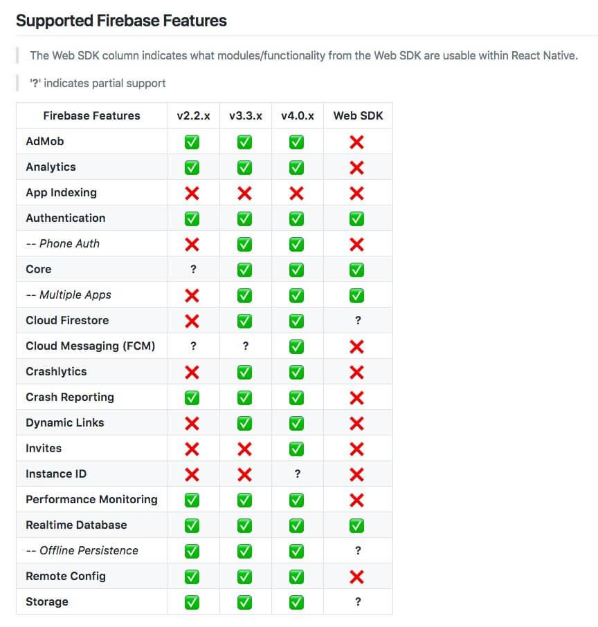 RN Firebase Features