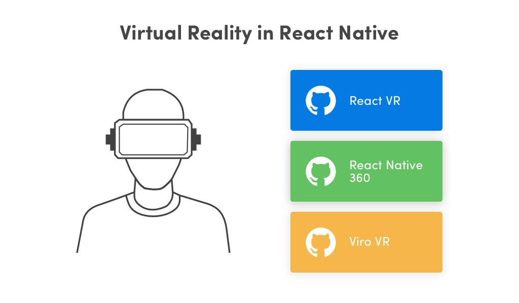 Virtual Reality in React Native