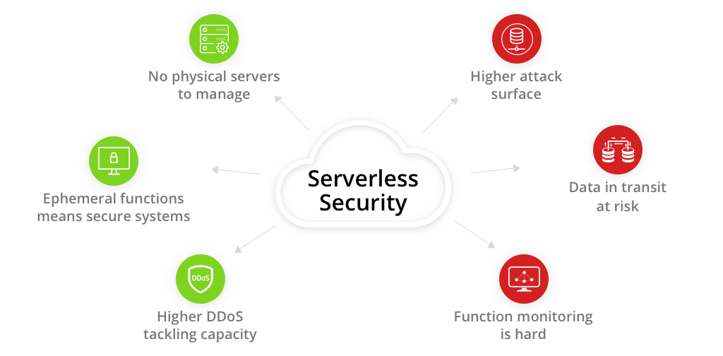 serverless security