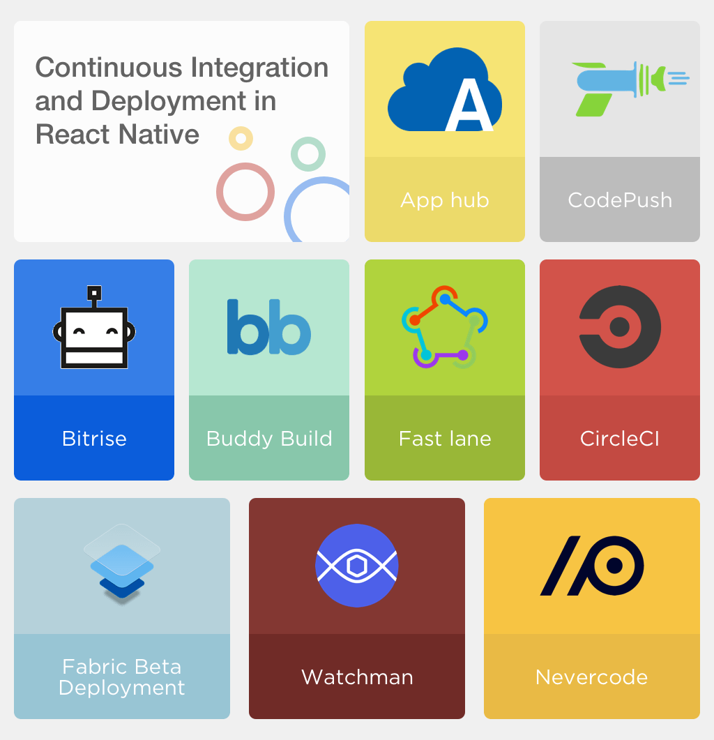 Continuous Integration and deployment in React Native