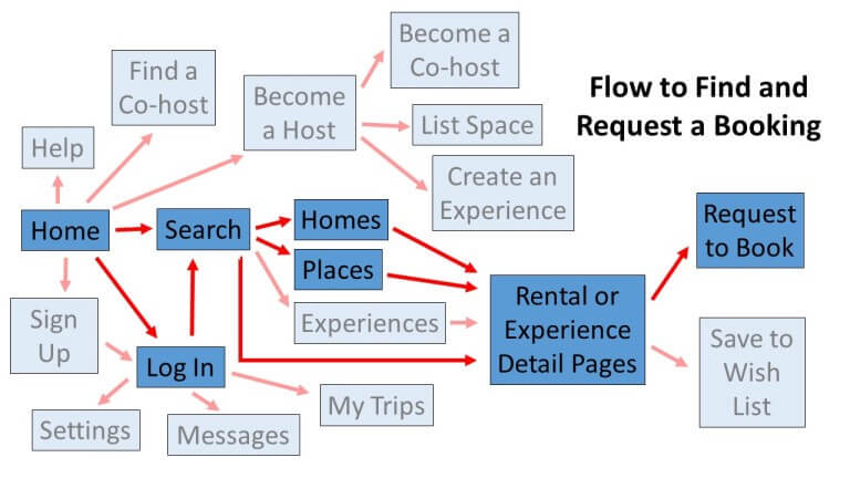 Airbnb booking flow