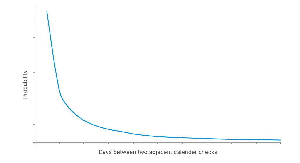Days between two calendar check