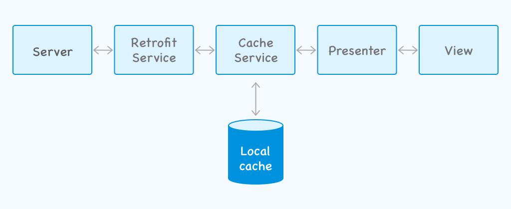Offline dedicated cache service