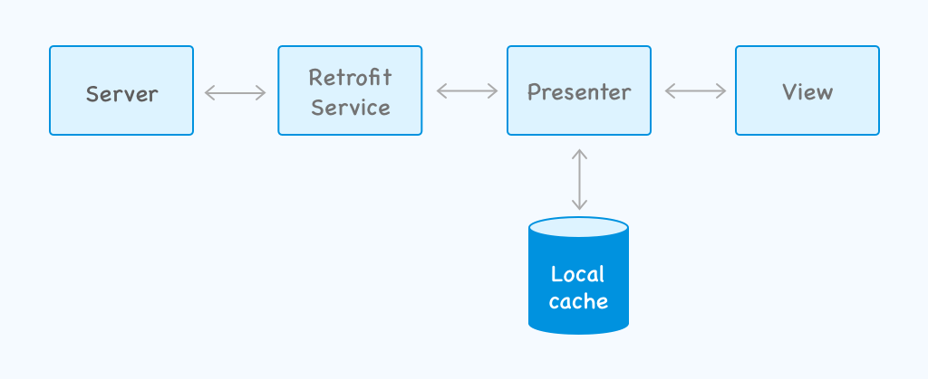 Offline app cache applied to presenter