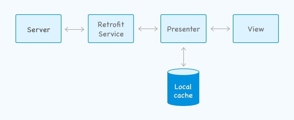 Offline app cache applied to presenter