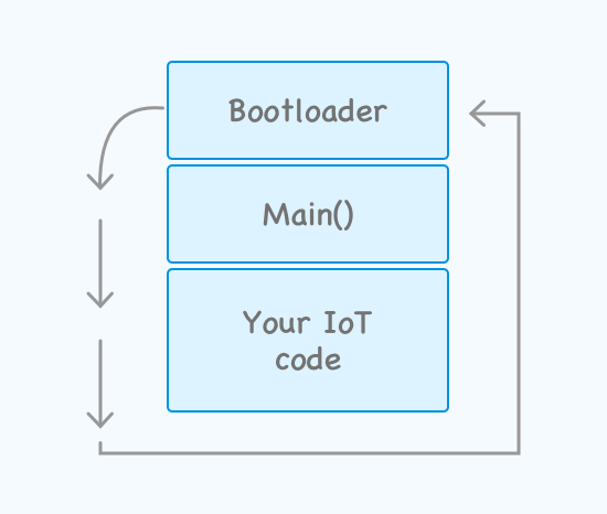IoT device bootloader
