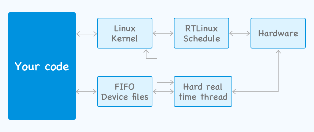 IoT real time operating systems