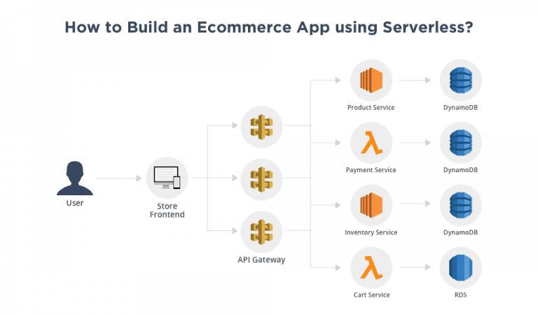 Serverless Ecommerce App