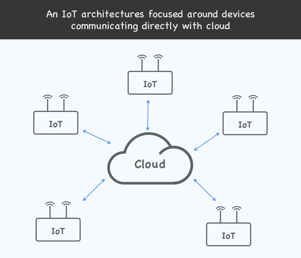 IoT device cloud architecture