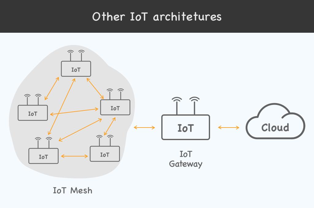 IoT mesh, edge, mist, fog architectures