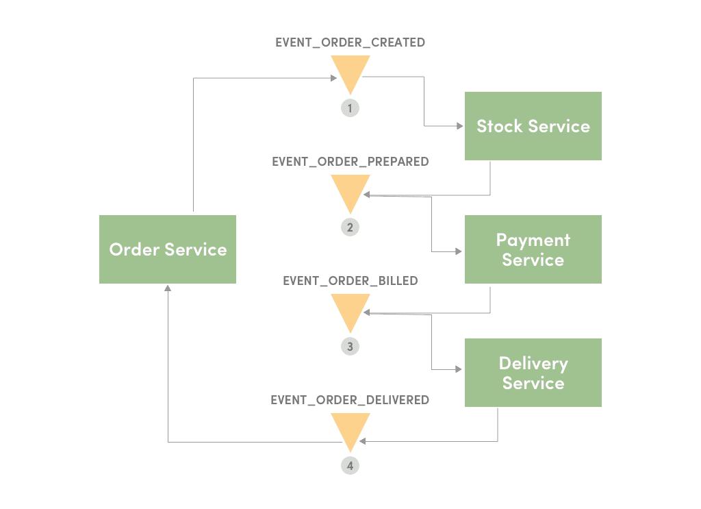 Order Create Event