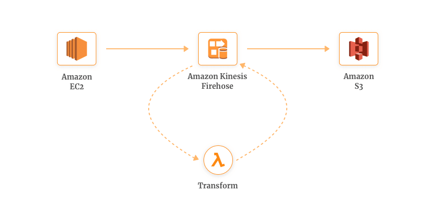 Real-time-Data-Transform-AWS-Lambda-Kinesis-Firehose (1)