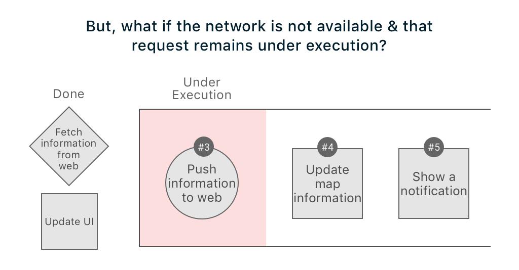 Offline app behaviour when network isn't available