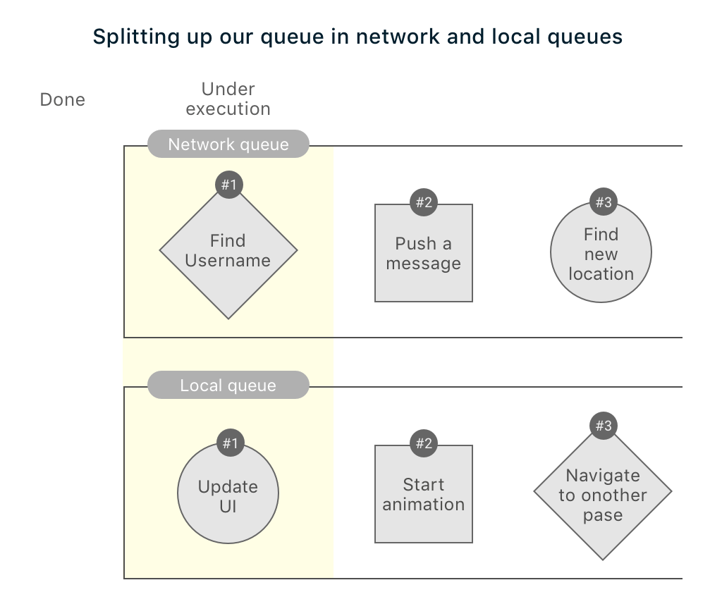 Separating queues in offline architectures