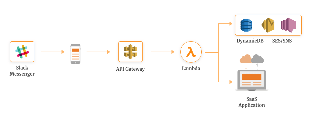 AWS Lambda Use Case for Building Serverless Chatbot
