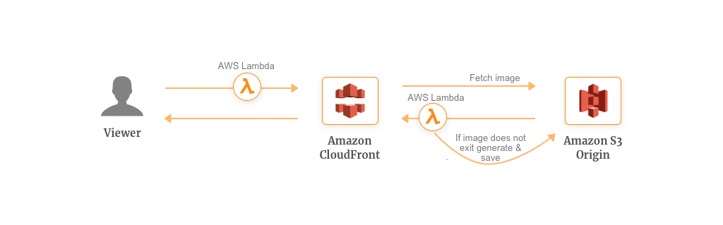 AWS Lambda Use Case for Multi-Location Media Transformation