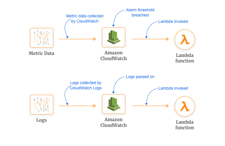 AWS Lambda Use Case for Efficient Monitoring