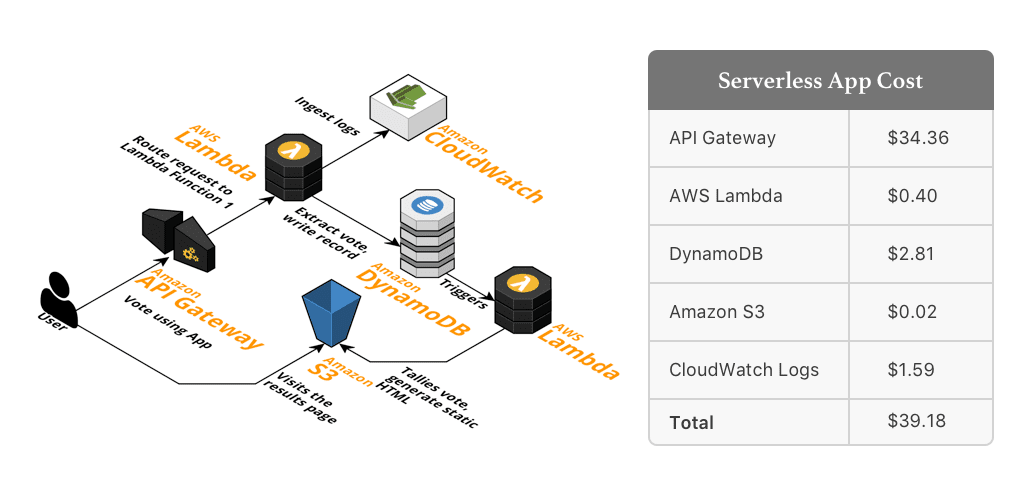 AWS Lambda pricing