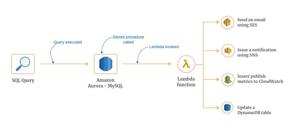 Automated Stored Procedures using AWS Lambda