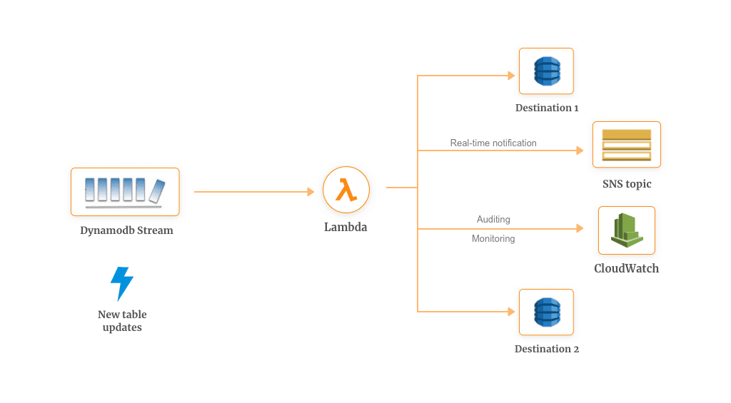 Change Data Capture CDC Example with AWS Lambda