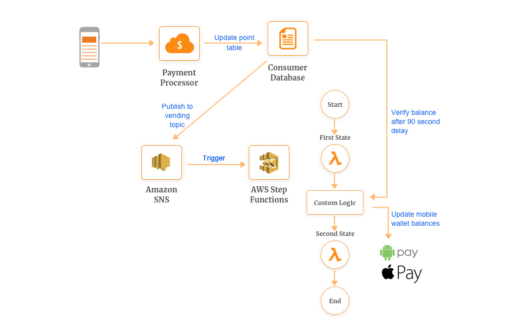 Custom Logic Workflows Example using AWS Lambda