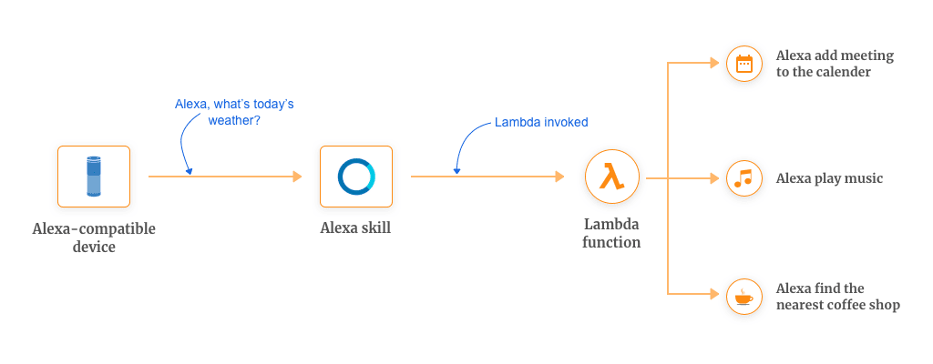 Examples of Custom Alexa Skills with AWS Lambda