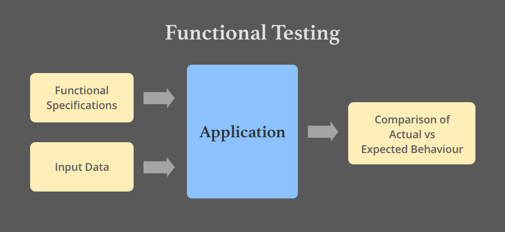 What Is Functional Testing Explained With Test Cases Example Updated