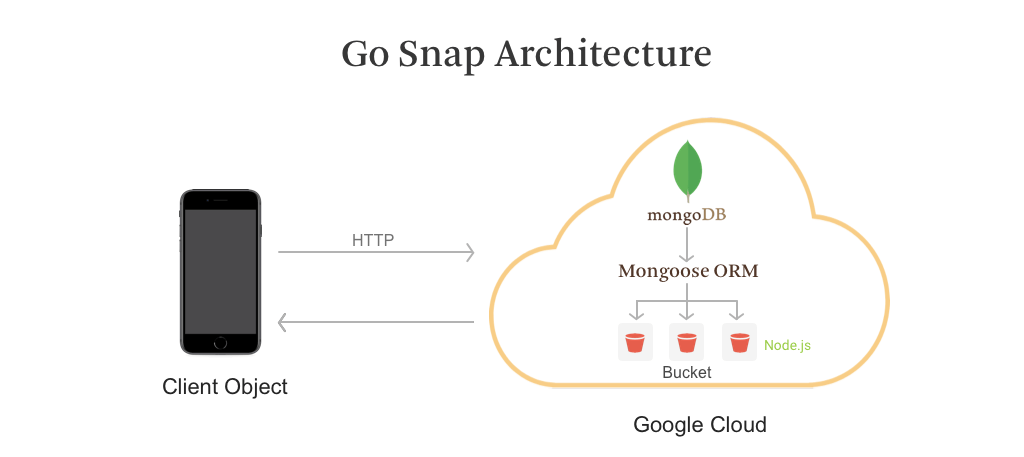 How to make a messaging app - Go Snap Architecture