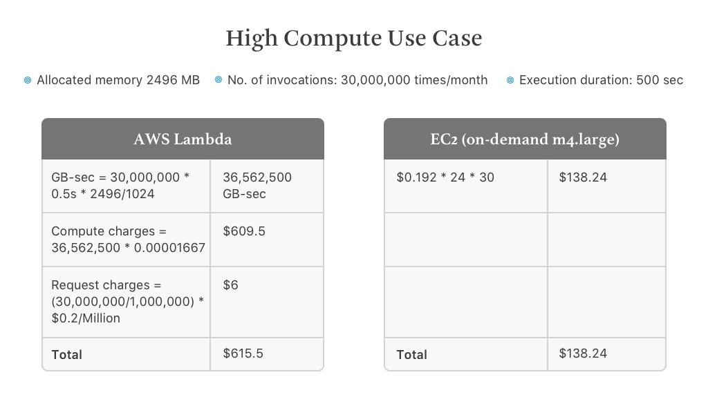 AWS Lambda pricing