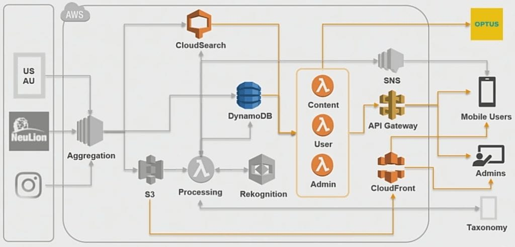 Personalized Content Delivery through AWS Lambda