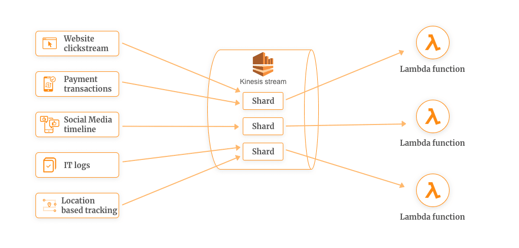 Real Time Data Processing Example using AWS Lambda