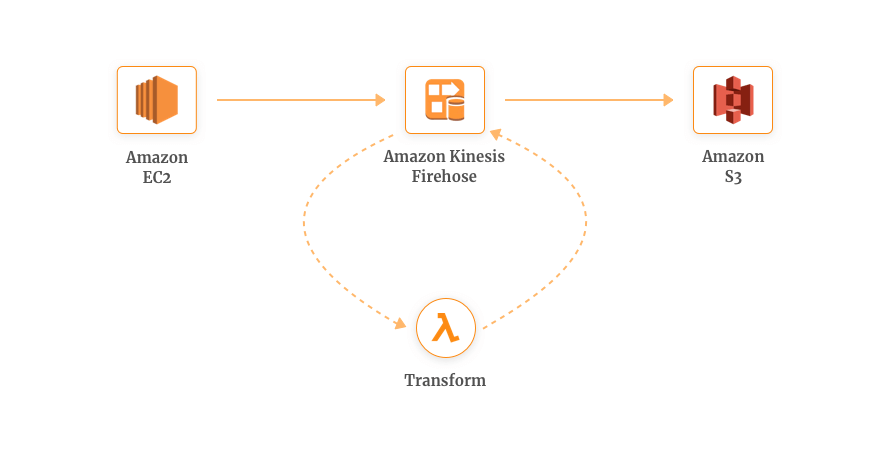 AWS Lambda Use Case for Real-time Data Transformation