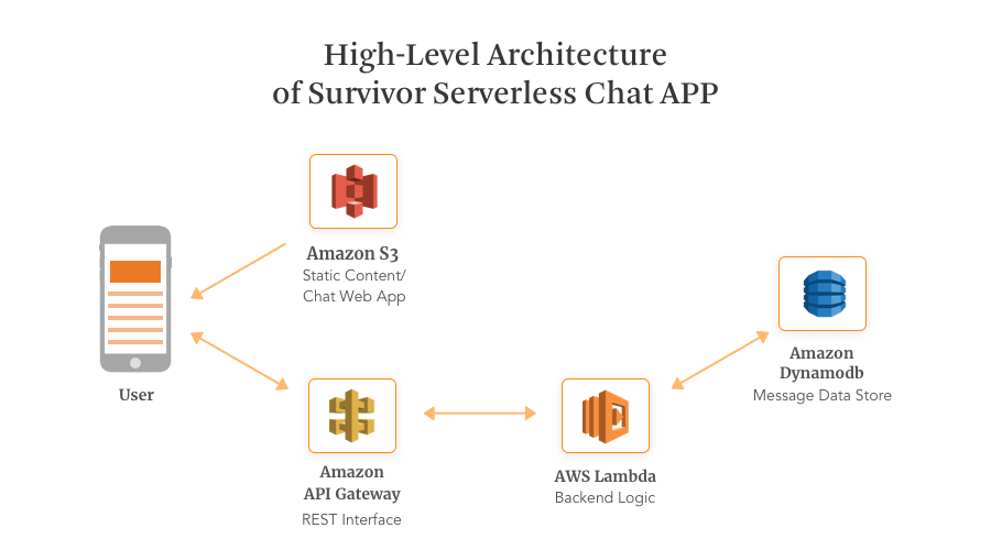 Architecture of Serverless Chat App