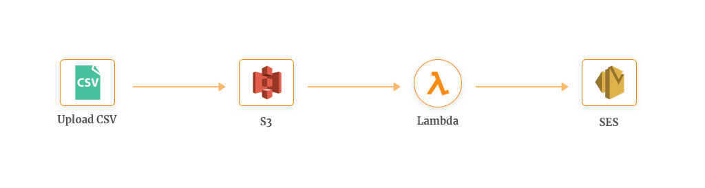 Mass Emailing using AWS Lambda & SES