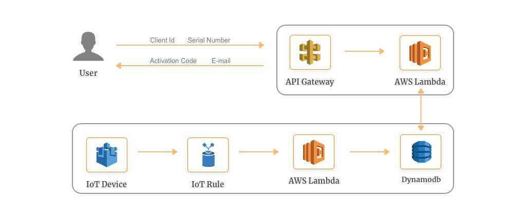 10 AWS Lambda Use Cases to Start Your Serverless Journey