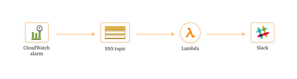 Real-time Notifications with AWS Lambda & SNS