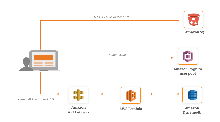 Serverless Website Example with AWS Lambda