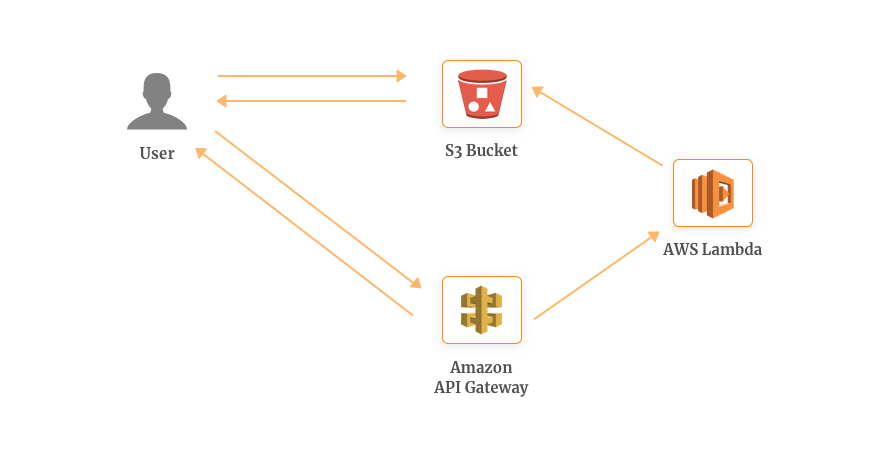 Transform Media on Upload Example using AWS Lambda