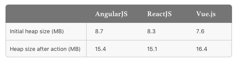 Angular vs Vue vs React Memory consumption